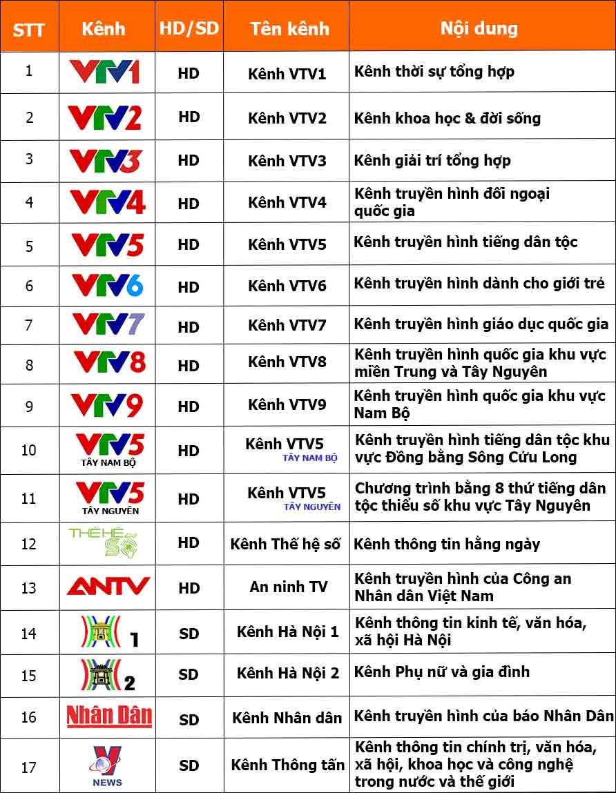 Danh sach Kenh VTVGo Box