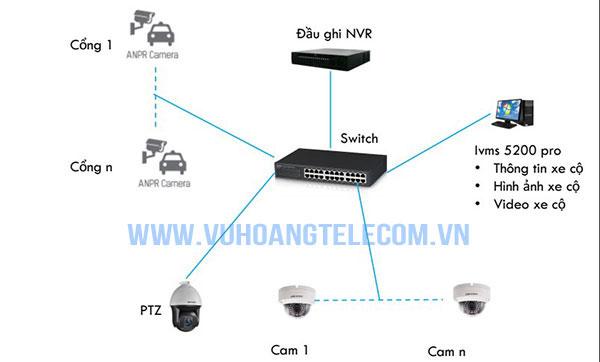 Sơ đồ kết nối hệ thống giám sát bãi giữ xe thông minh