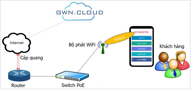 Hỗ trợ thiết lập Wifi Marketing vô cùng đơn giản