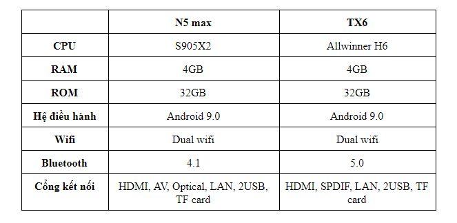 So sánh thông số kỹ thuật Magicsee N5 Max và Tanix TX6So sánh thông số kỹ thuật Magicsee N5 Max và Tanix TX6